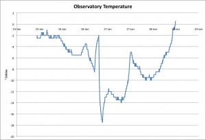 Before-Heater-Chart