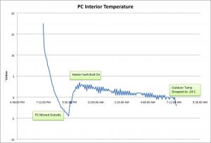 First-Heat-Chart