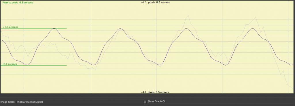 Uncorrected PE graph